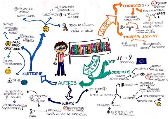 mapa mental de Filosofía contemporánea